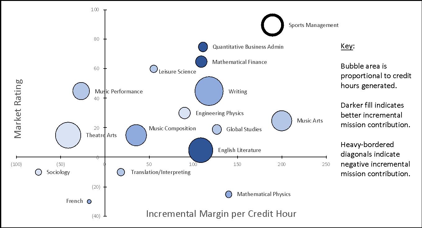Incremental Margin per Credit Hr