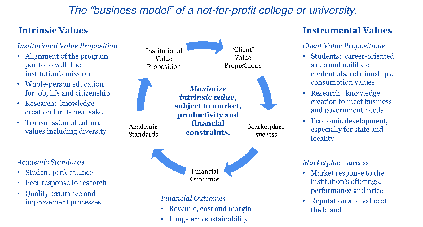 Business Models of a not for profit college