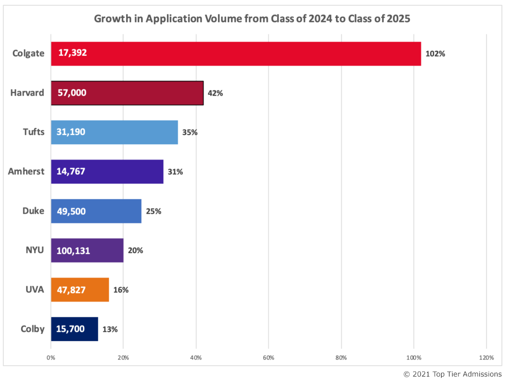 Class of 2025 Growth in College Application Volume