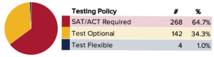 Taking the ACT and SAT Going Forward – Or Not