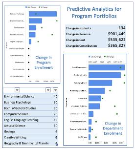 Predictive Analytics for Program Portfolios Chart