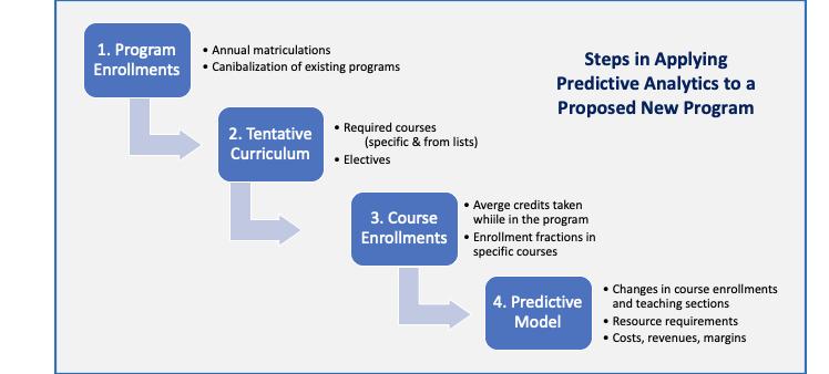 Steps in Applying Predictive Analytics to programs chart